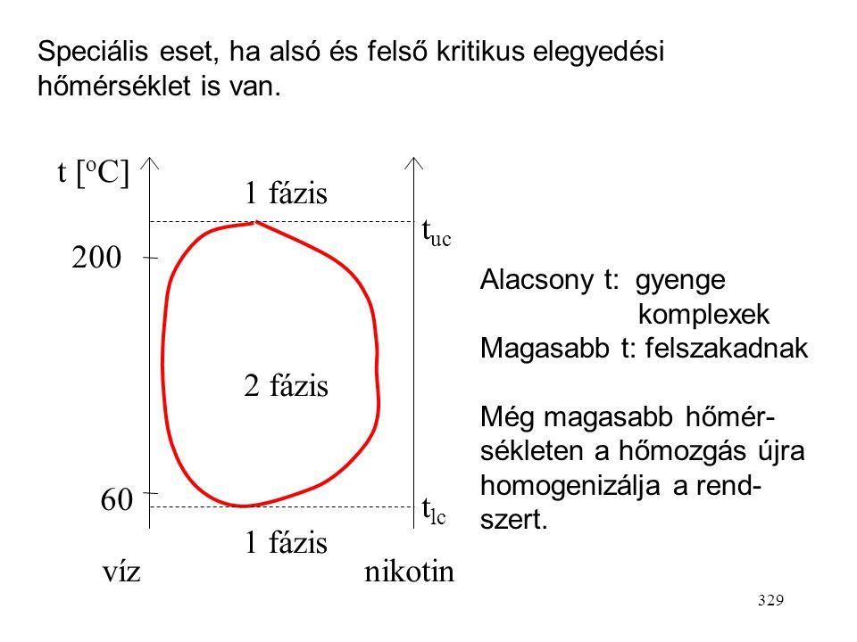 t [ C] 1 fázis tuc 200 2 fázis 60 tlc 1 fázis víz nikotin